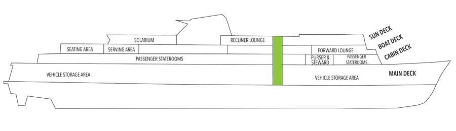 An image displaying the layout of the Side View on the <em>MV Matanuska</em>
