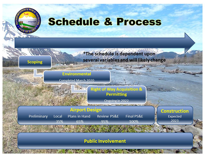 Anticipated Schedule and Process image