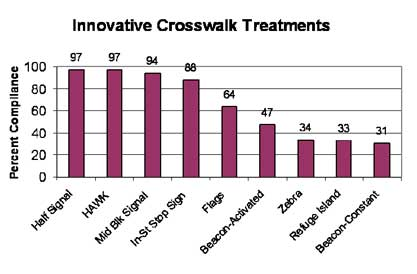graph crosswalk treatments vs percent compliance