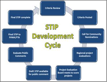 STIP Development Cycle