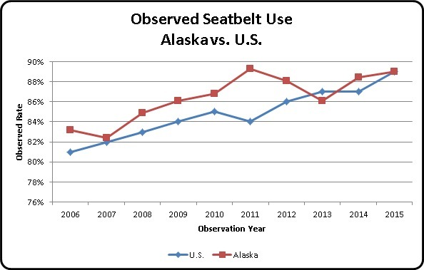 Observed Seatbelt Use, Alaska vs U.S.