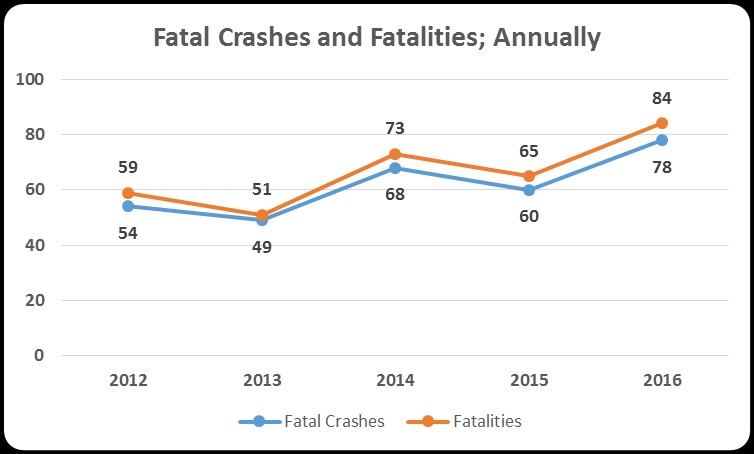Fatality Analysis Reporting System, Alaska Highway Safety