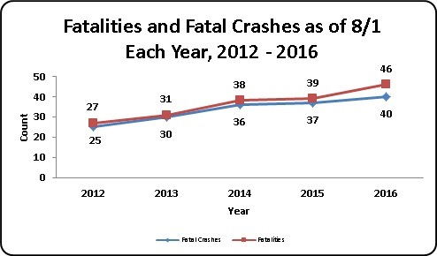 Fatalities and Fatal Crashes as of August 24, each year 2011 through 2015.  2011: 52 fatalities in 46 fatal crashes, 2012: 33 fatalities in 31 fatal crashes, 2013: 36 fatalities in 34 fatal crashes, 2014: 38 fatalities in 36fatal crashes, 2015: 43 fatalities in 40 fatal crashes.